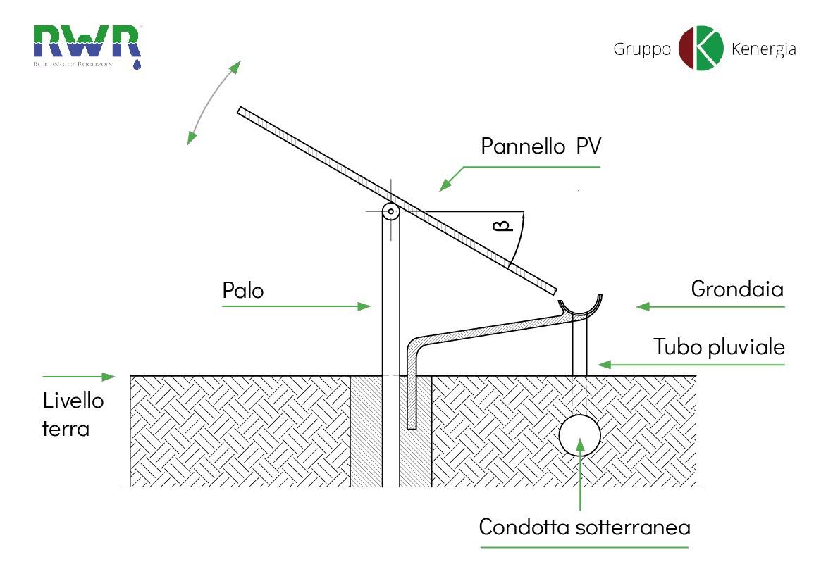 Rain Water Recovery: schema tecnico
